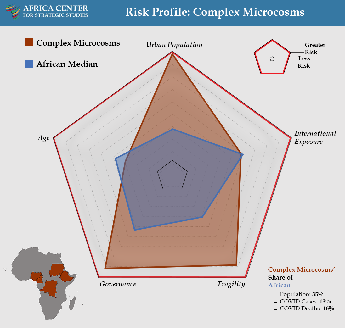 Risk Profile: Complex Microcosms - COVID Landscapes