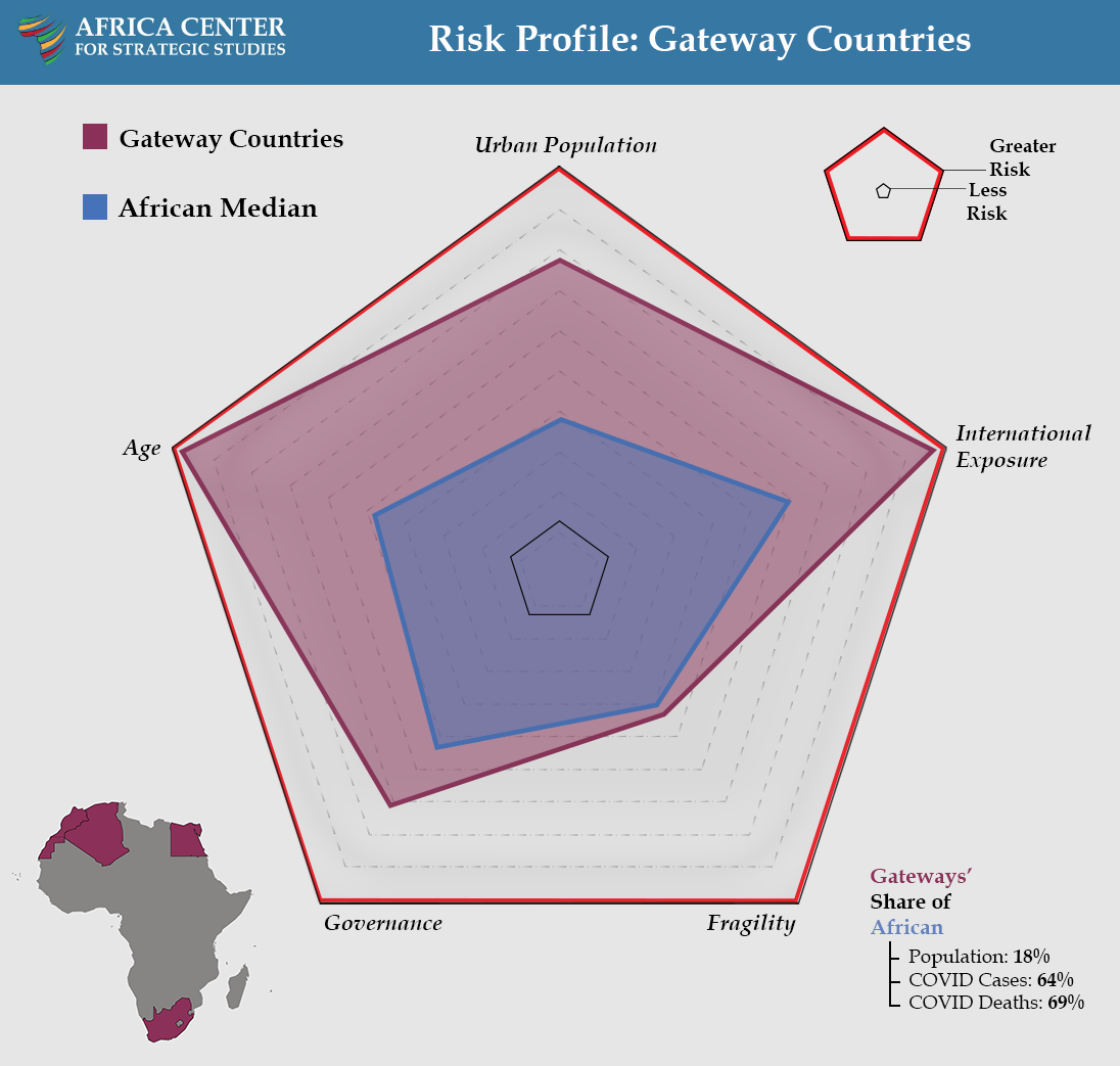 Risk Profile: Gateway Countries - COVID Landscapes