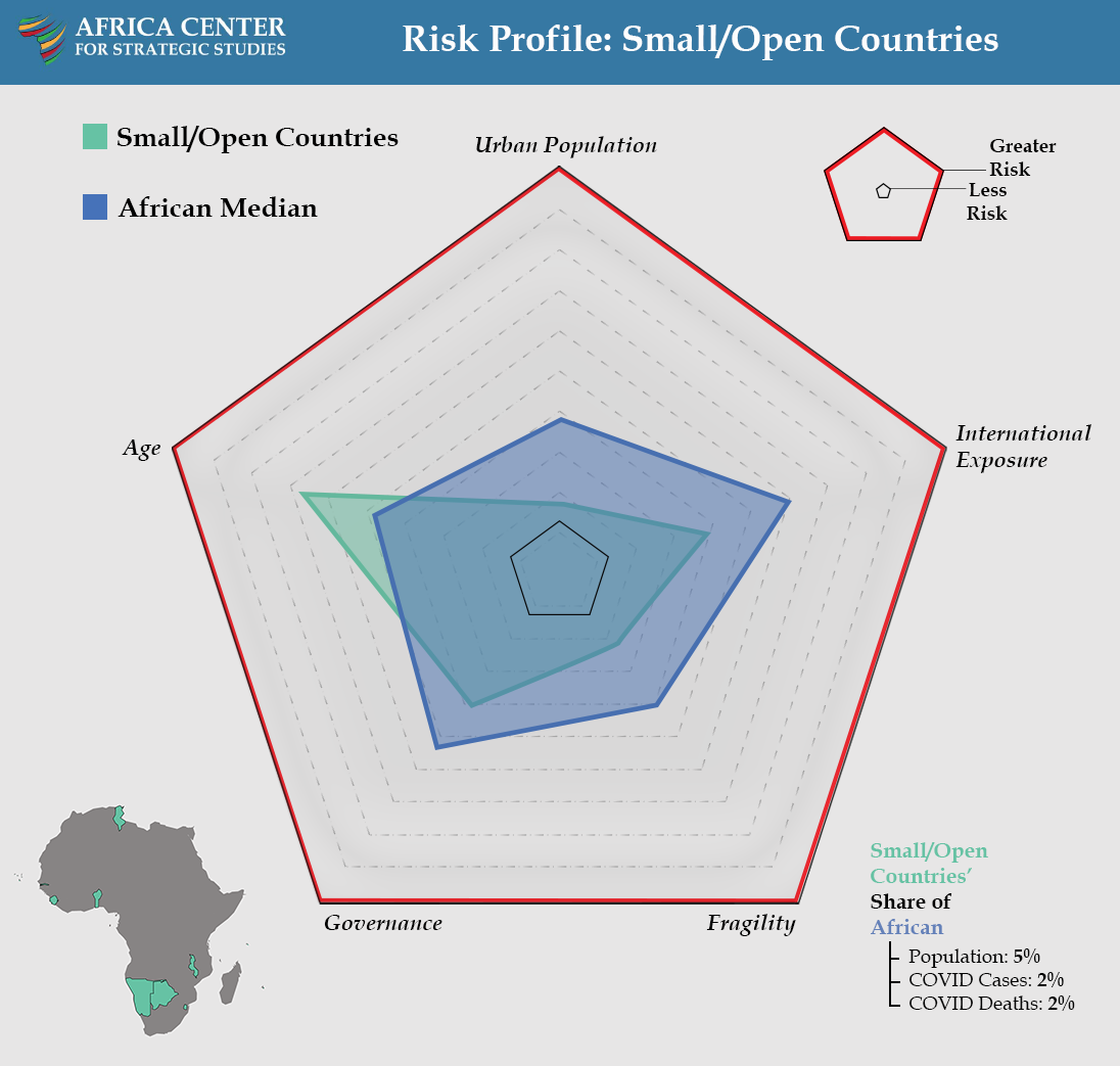 Risk Profile: Small/Open Countries - COVID Landscapes
