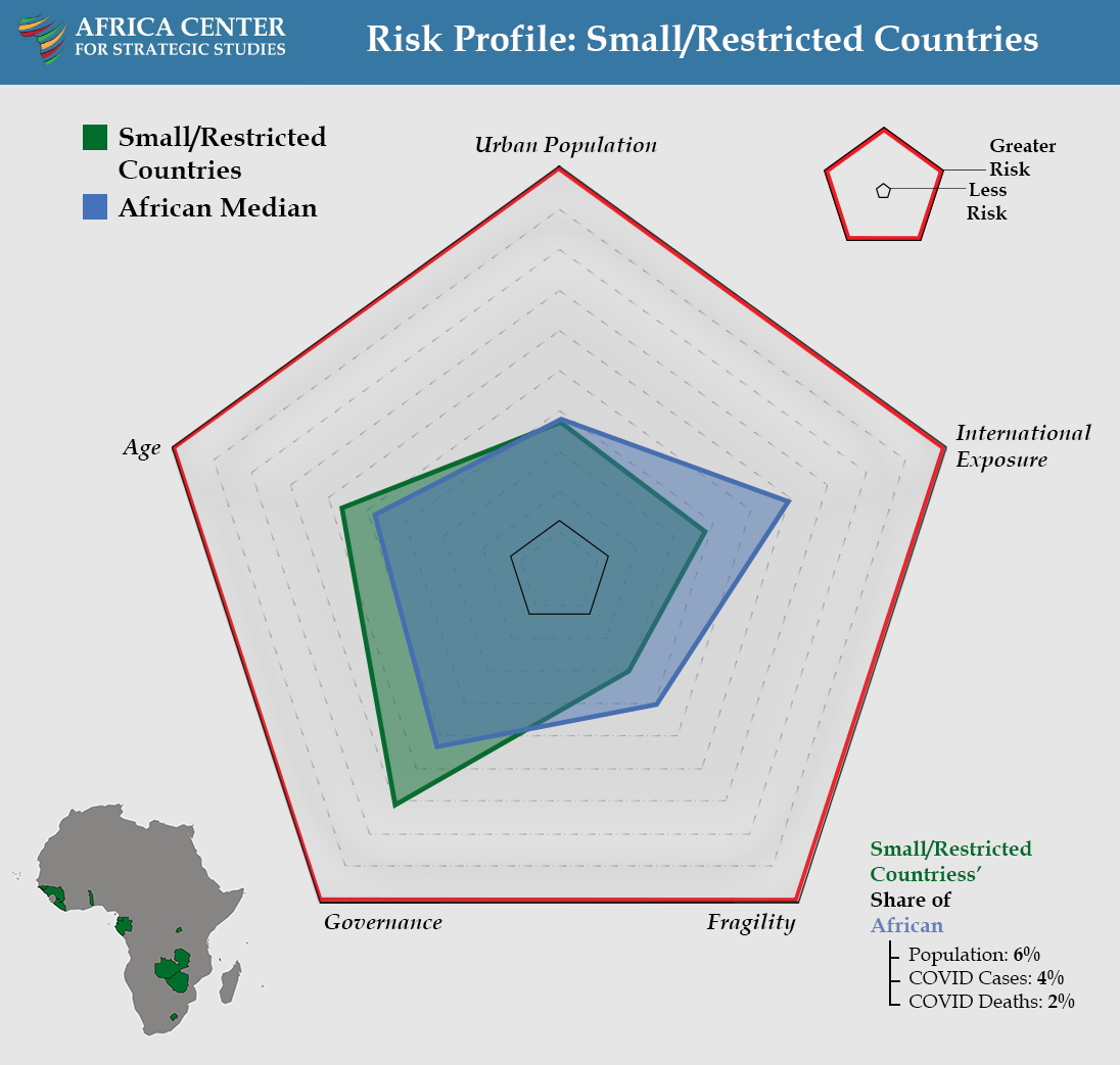 Risk Profile: Small/Restricted Countries - COVID Landscapes