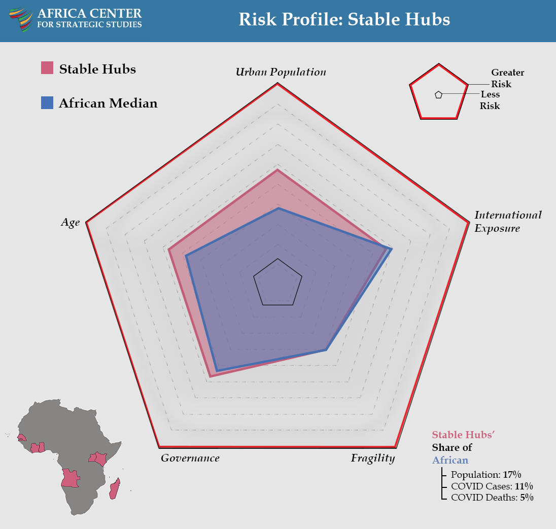 Risk Profile: Stable Hubs - COVID Landscapes