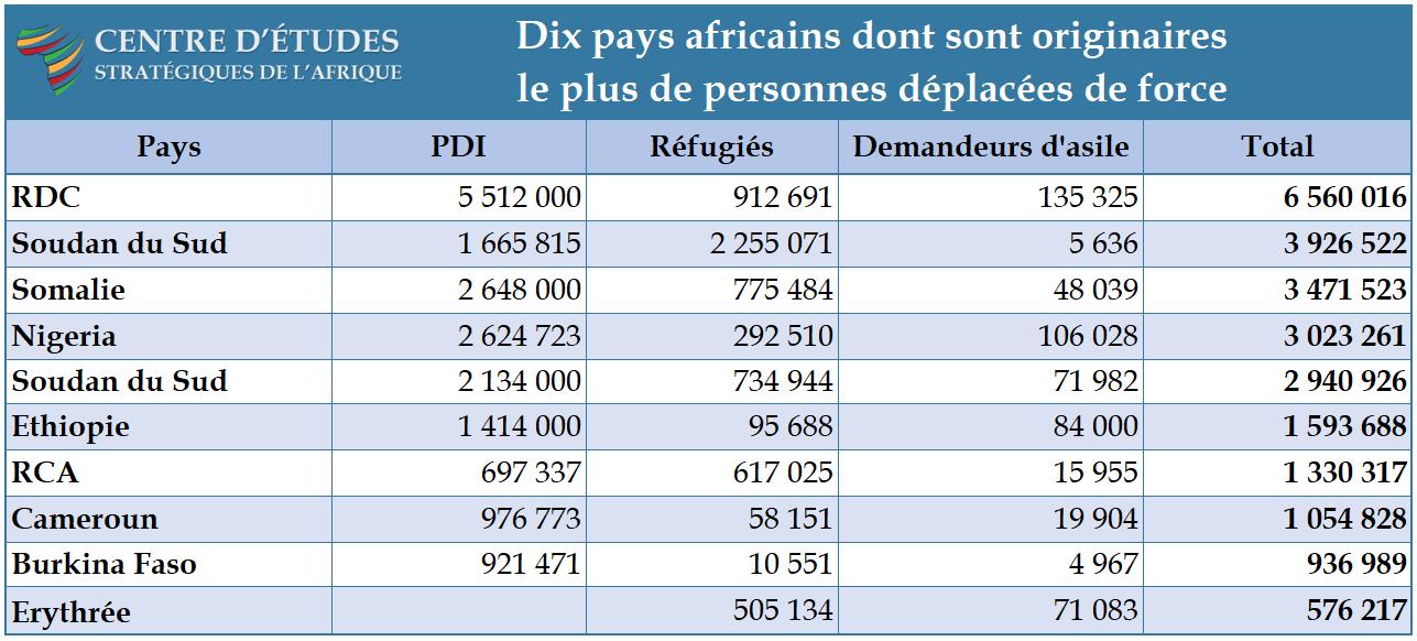 Tableau - Dix pays africains dont sont originaires le plus de personnes déplacées de force