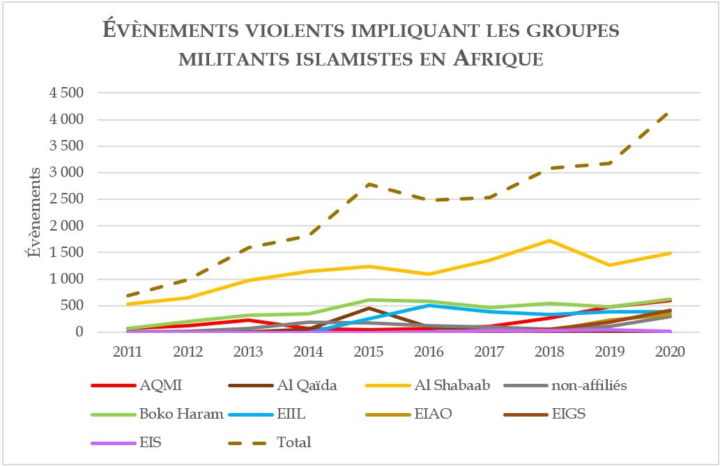 Évènements violents impliquant les groupes militants islamistes en Afrique