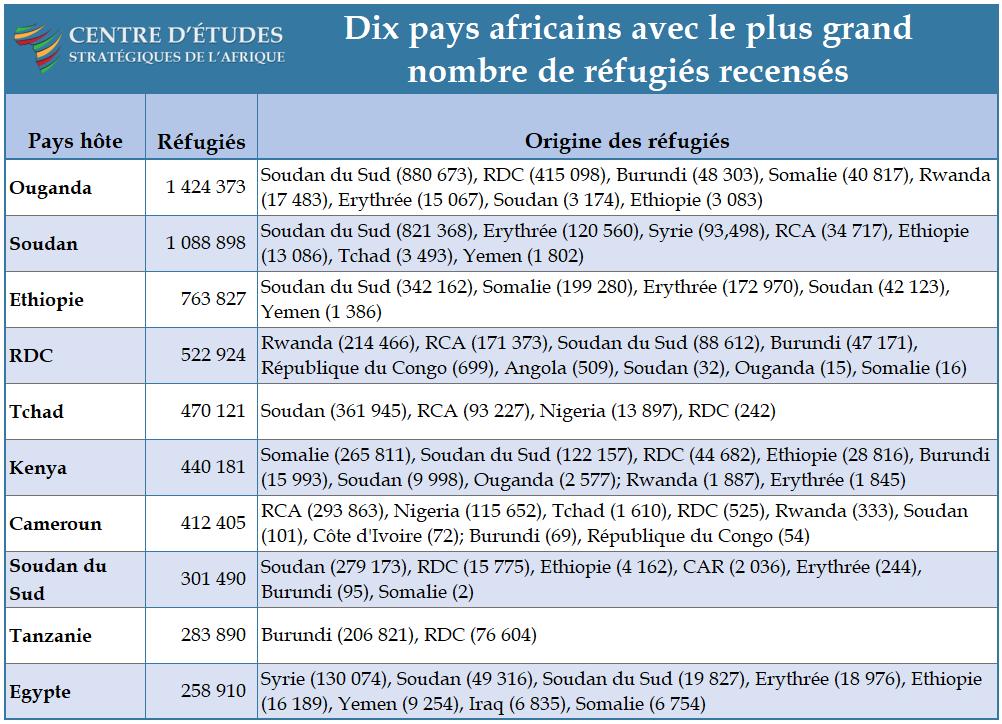 Tableau - Dix pays africans avec le plus grand nombre des réfugiés récensés