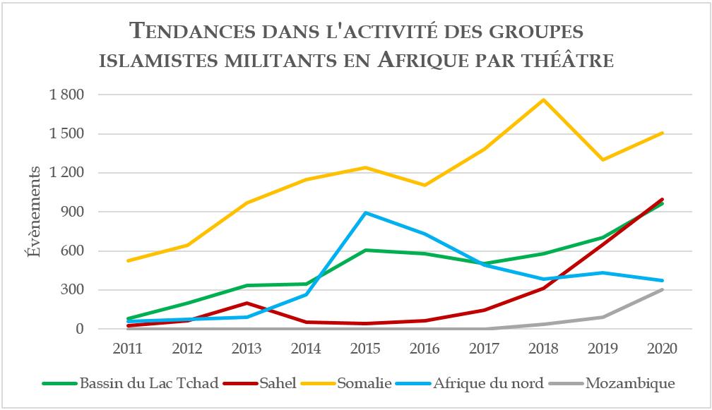 Tendances dans l'activité des groupes islamistes militants en Afrique par théâtre