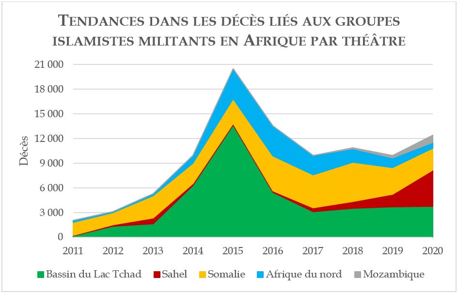 Tendances dans les décês liés aux groupes islamistes militants en Afrique par théâtre