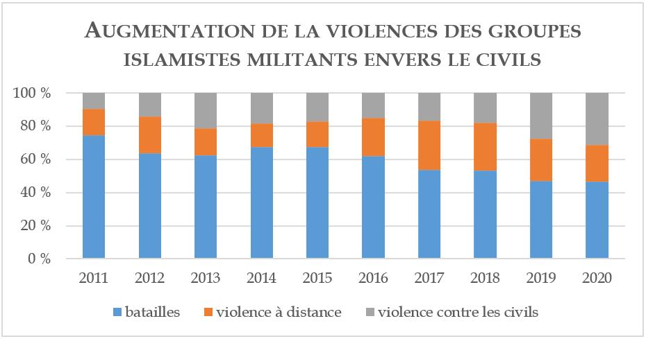 Augmentation de la violence des groupes islamistes militants envers le civils