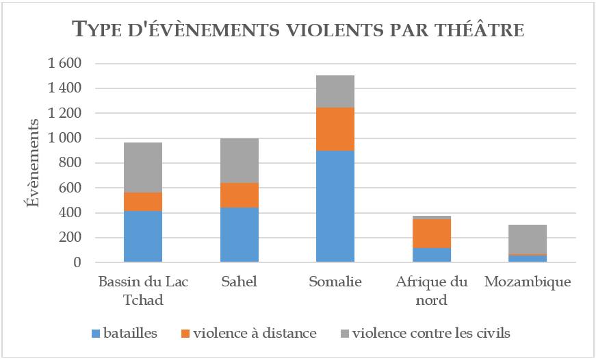 Type d'évènements violents par théâtre