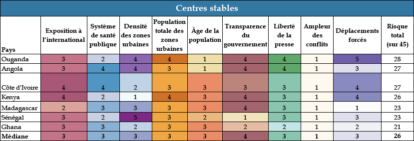 Chart 3: Stable Hubs - COVID Landscapes