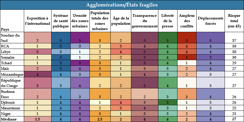 Chart 4: Clustered Cities & Fragile States - COVID Landscapes
