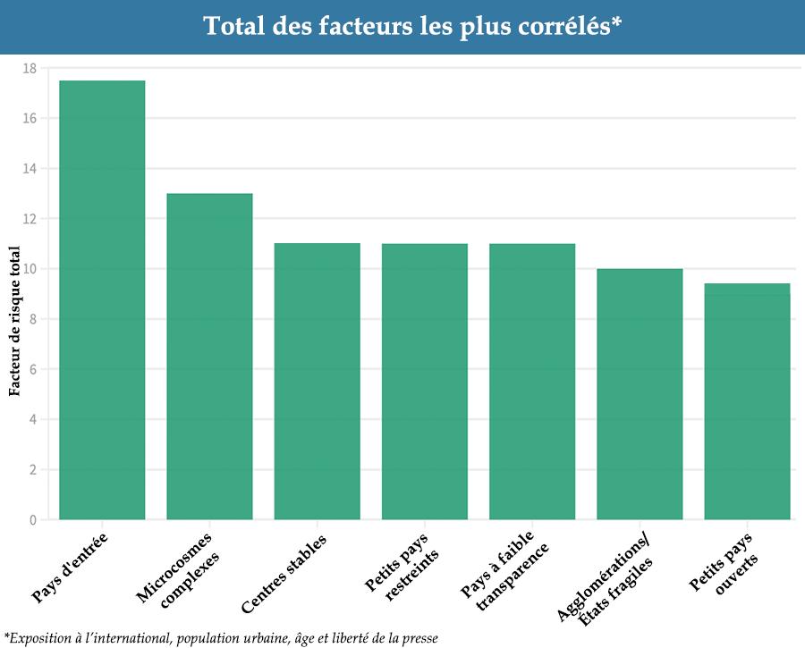 Bar Chart: Total of Most Correlated Factors - COVID Landscapes