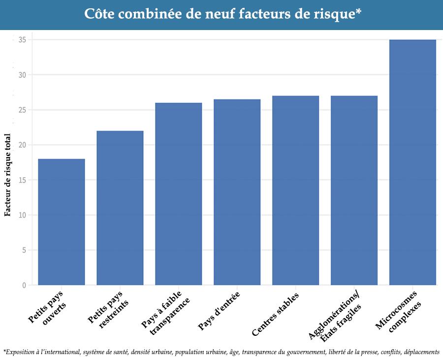 Bar Chart: Composite of Nine Risk Factors - COVID Landscapes