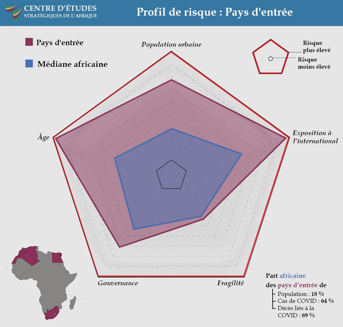 Risk Profile: Gateway Countries - COVID Landscapes