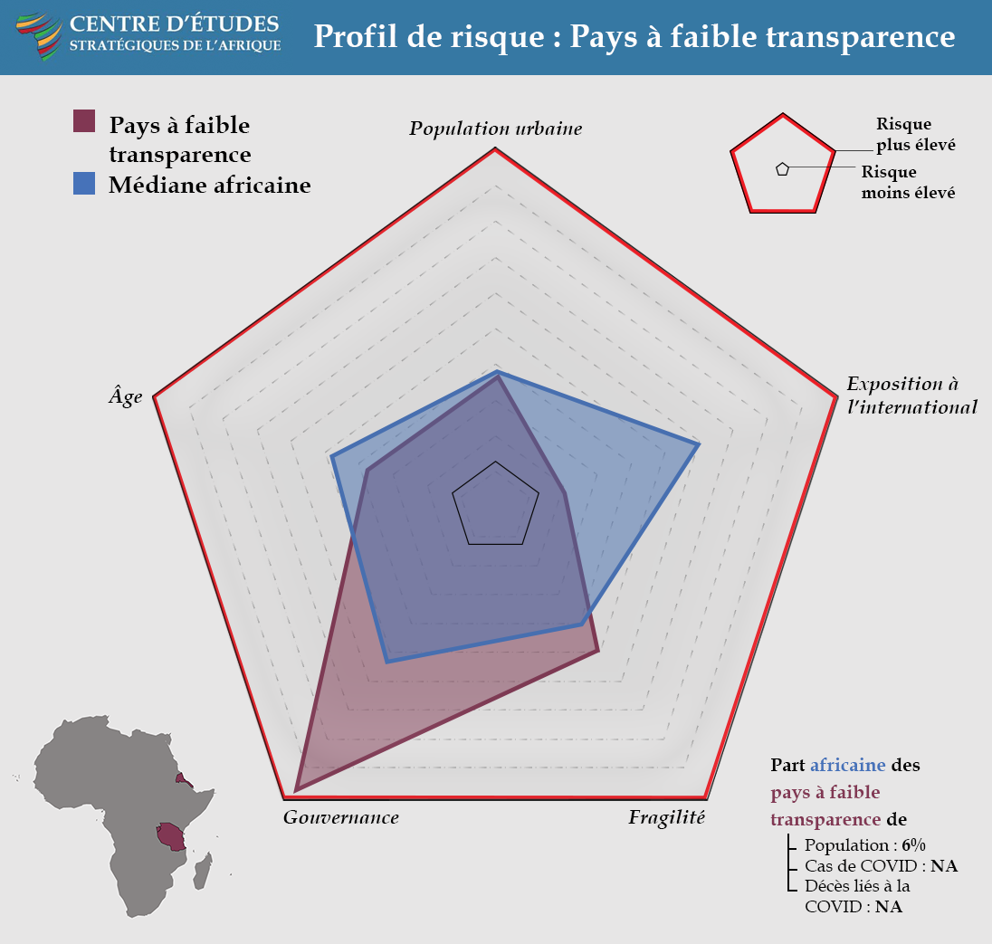 Risk Profile: Low Transparency Countries - COVID Landscapes