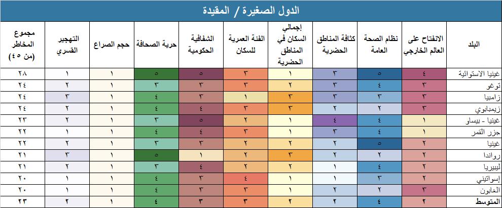 ملفة تعريف المخاطر - الدول الصغيرة / المقيدة