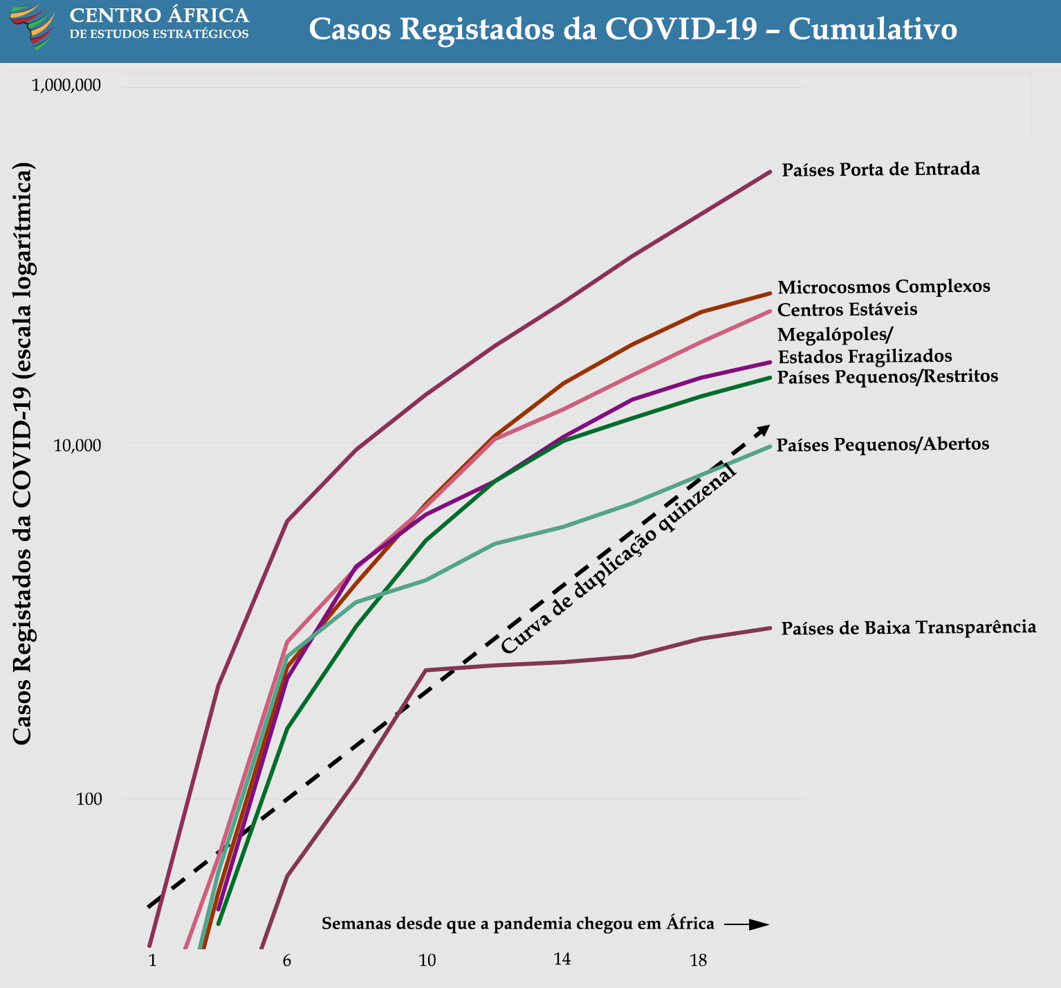 Log Graph of Cumulative Reported Cases of COVID-19 - COVID Landscapes