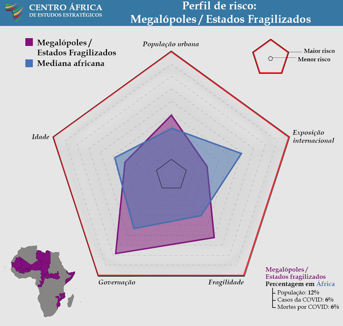 Risk Profile: Clustered Cities Fragile States - COVID Landscapes