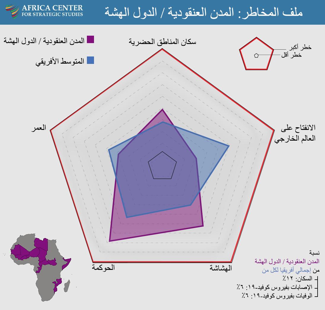 ملف المخاطر: المدن العنقودية / الدول الهشة