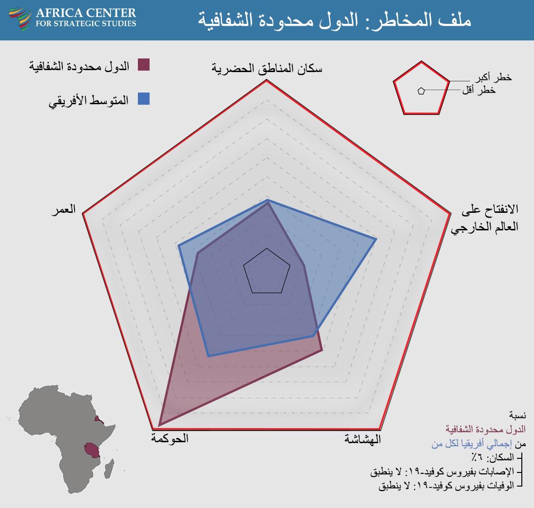 ملف المخاطر: الدول محدودة الشفافية