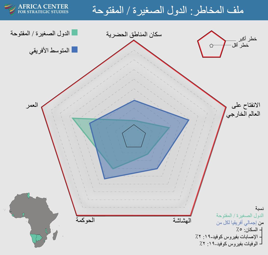 ملف المخاطر: الدول الصغيرة / المفتوحة