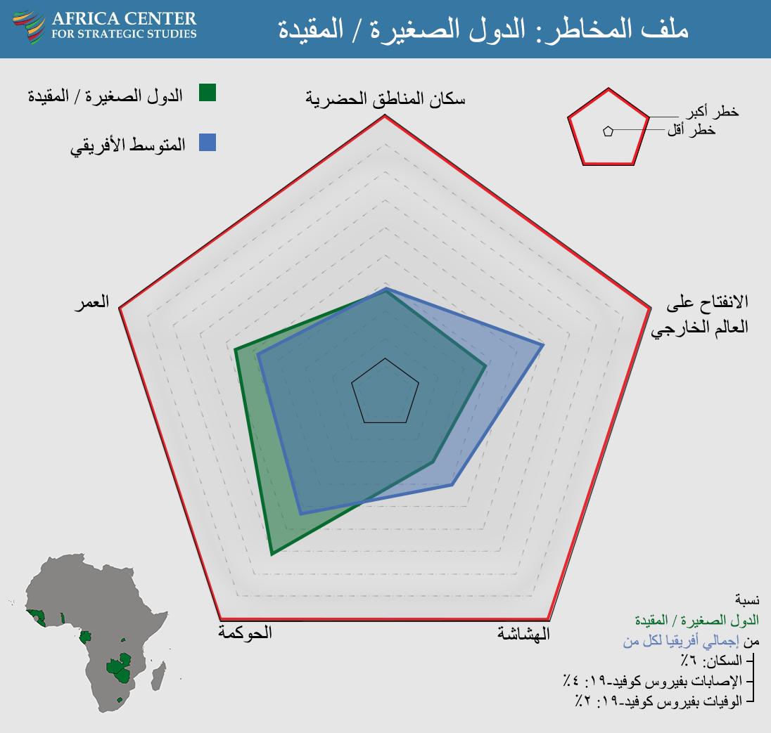 ملف المخاطر: الدول الصغيرة / المقيدة