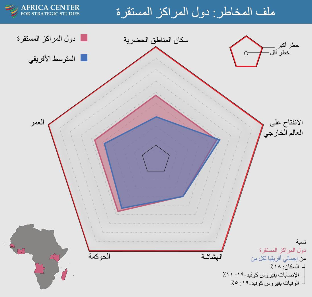 ملف المخاطر: دول المراكز المستقرة
