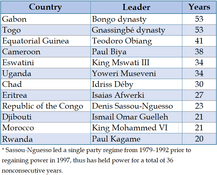 Africa's longest-ruling leaders
