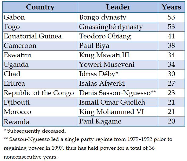 Table - Longest Ruling African Leaders
