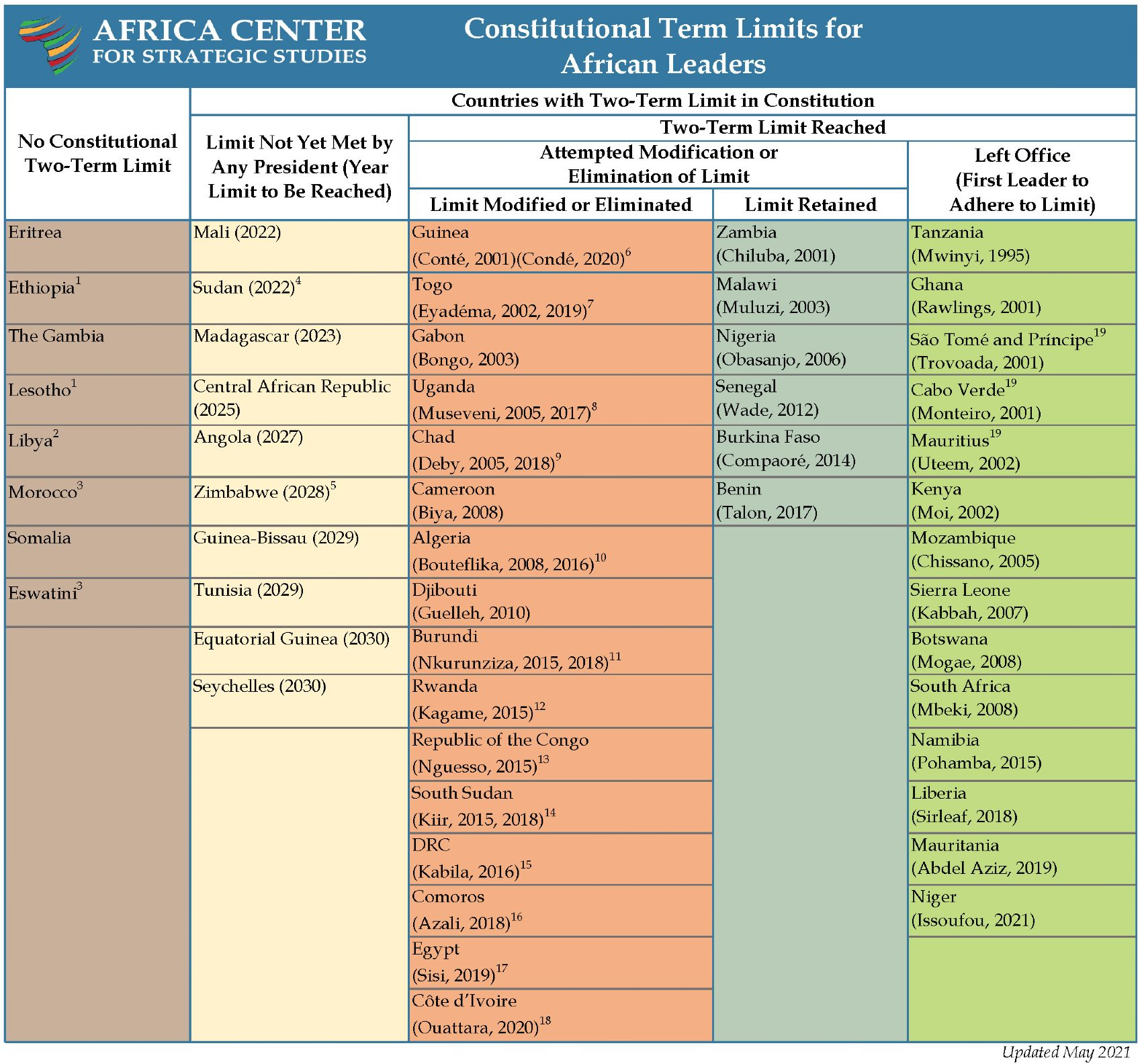 Constitutional Term Limits for Africa Leaders