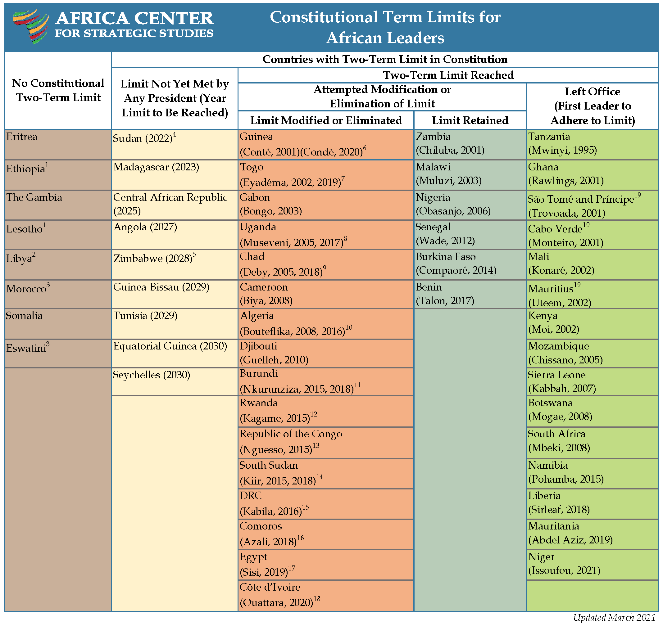 Constitutional Term Limits for African Leaders 2020 table