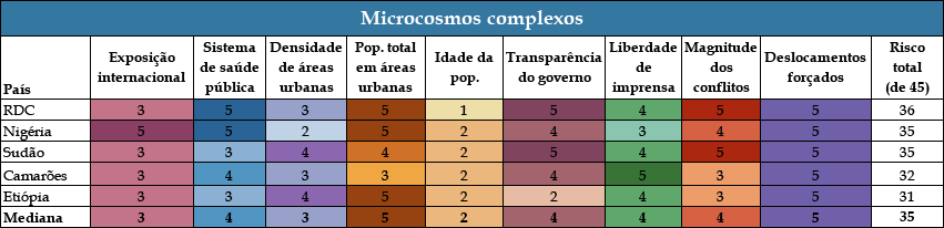 Chart 2: Complex Microcosms - COVID Landscapes