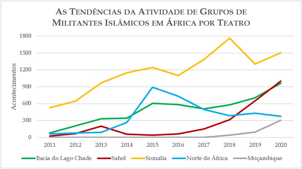 As Tendências da Atividade de Grupos de Militantes Islâmicos em África por teatro