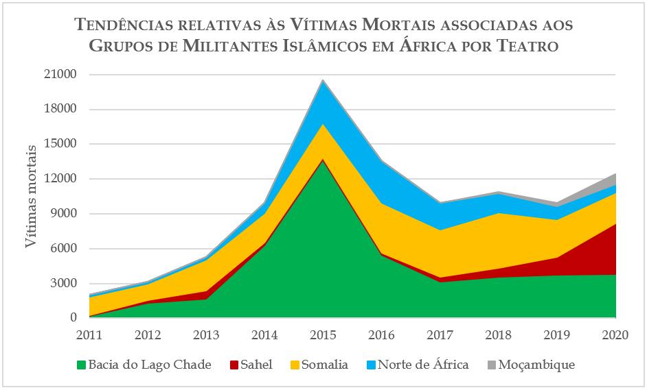 Tendências relativas às Vitimas Mortais associadas aos Grupos de Militantes Islâmicos em África por Teatro