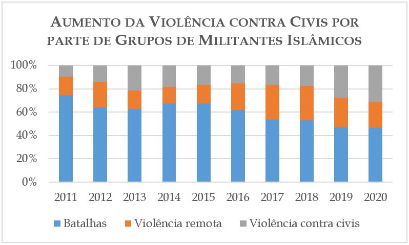 Aumento da Violência contra Civis por parte de Grupos de Militantes Islâmicos