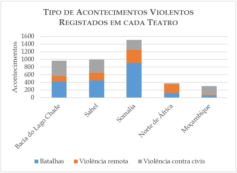 Tipo de Acontecimentos Violentos Registados em cada Teatro