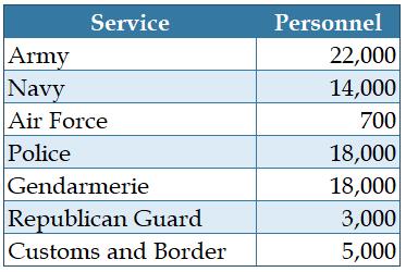 Table - Cote d'Ivoire service personnel