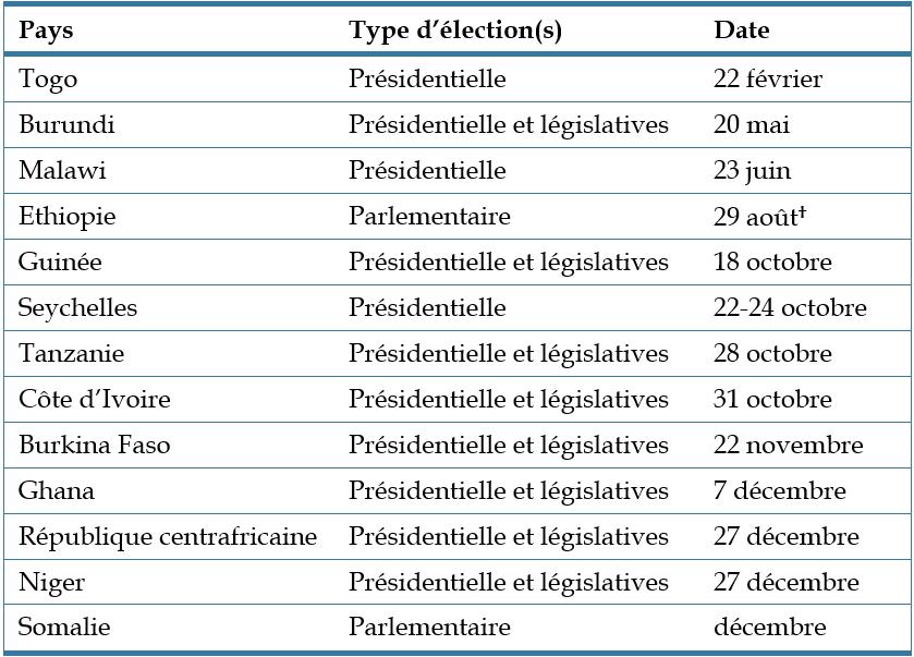 Tableau - Élections en Afrique en 2020
