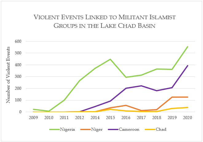 Violent Events Linked to Militant Islamist Groups in the Lake Chad Basin