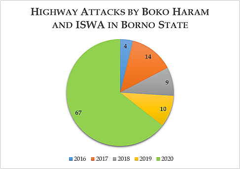 Highway Attacks by Boko Haram and ISWA in Borno State