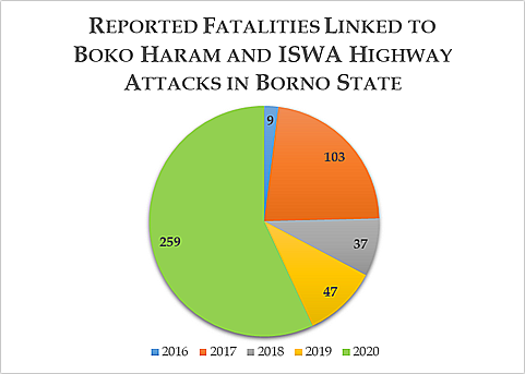 Reported Fatalities Linked to Boko Haram and ISWA Highway Attacks in Borno State