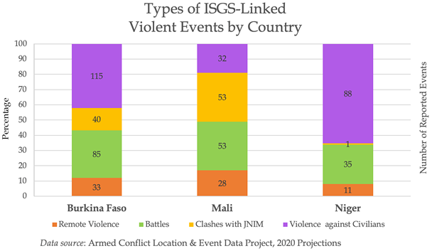 Types of ISGS-Linked Violent Events by Country