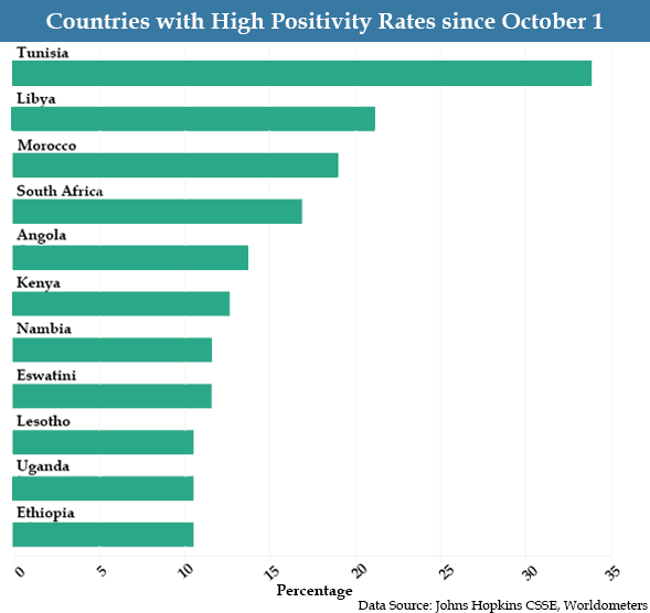 Countries with High Positivity Rates since October 1