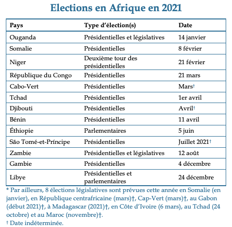Table - Elections in Africa in 2021 FR