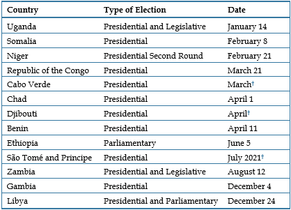 Table - Elections in Africa in 2021