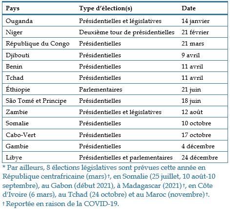 Table - Élections en Afrique en 2021