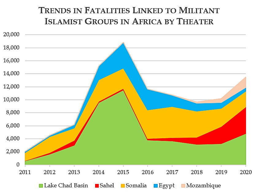 Trends in Fatalities Linked to Militant Islamist Groups in Africa by Theater