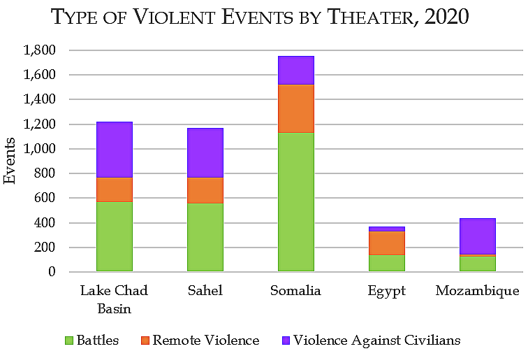 Type of Violent Events by Theater, 2020