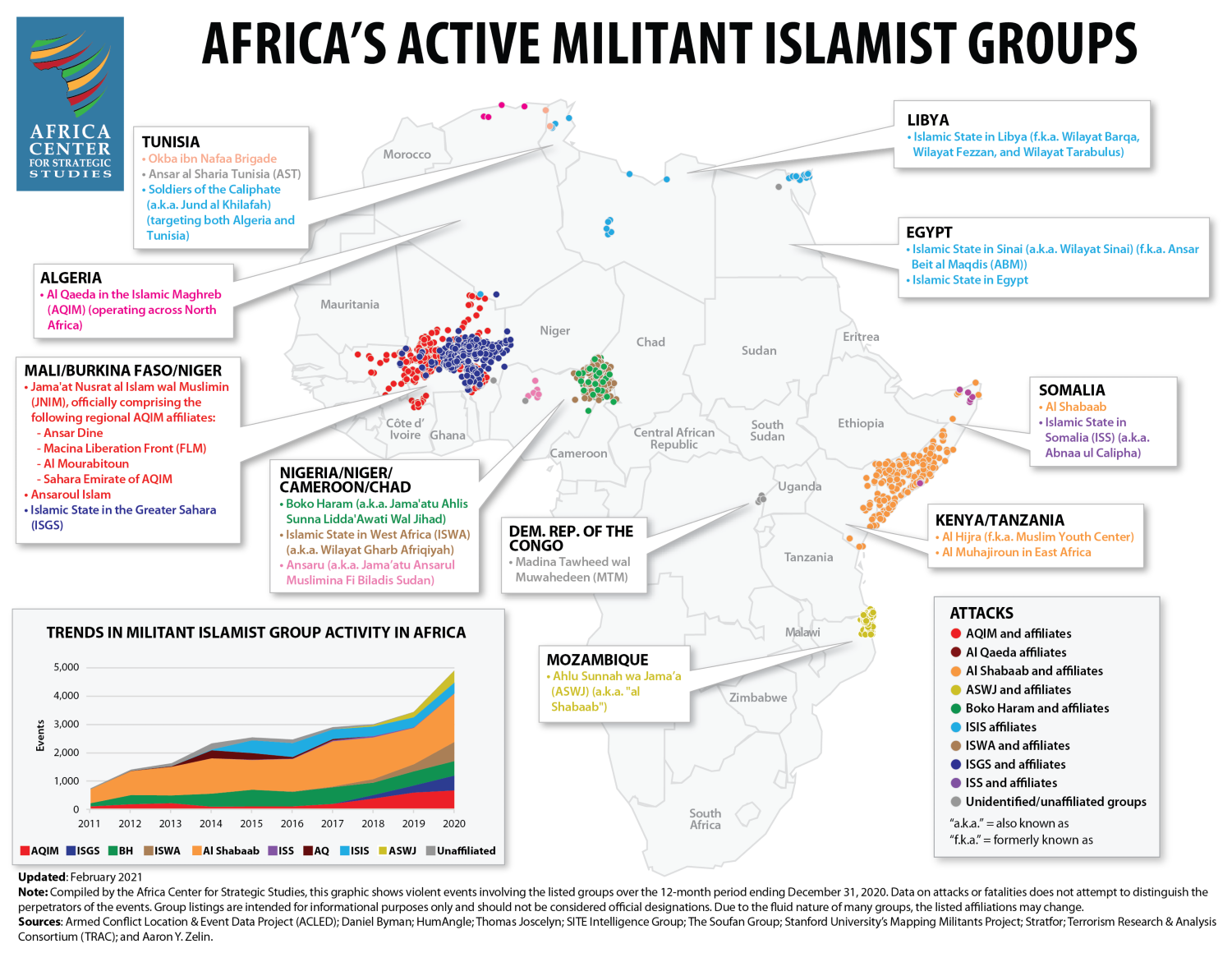 Militant Islamist group activity in Africa in 2020