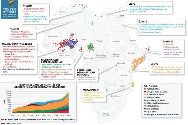 Groupes Islamistes militants en Afrique