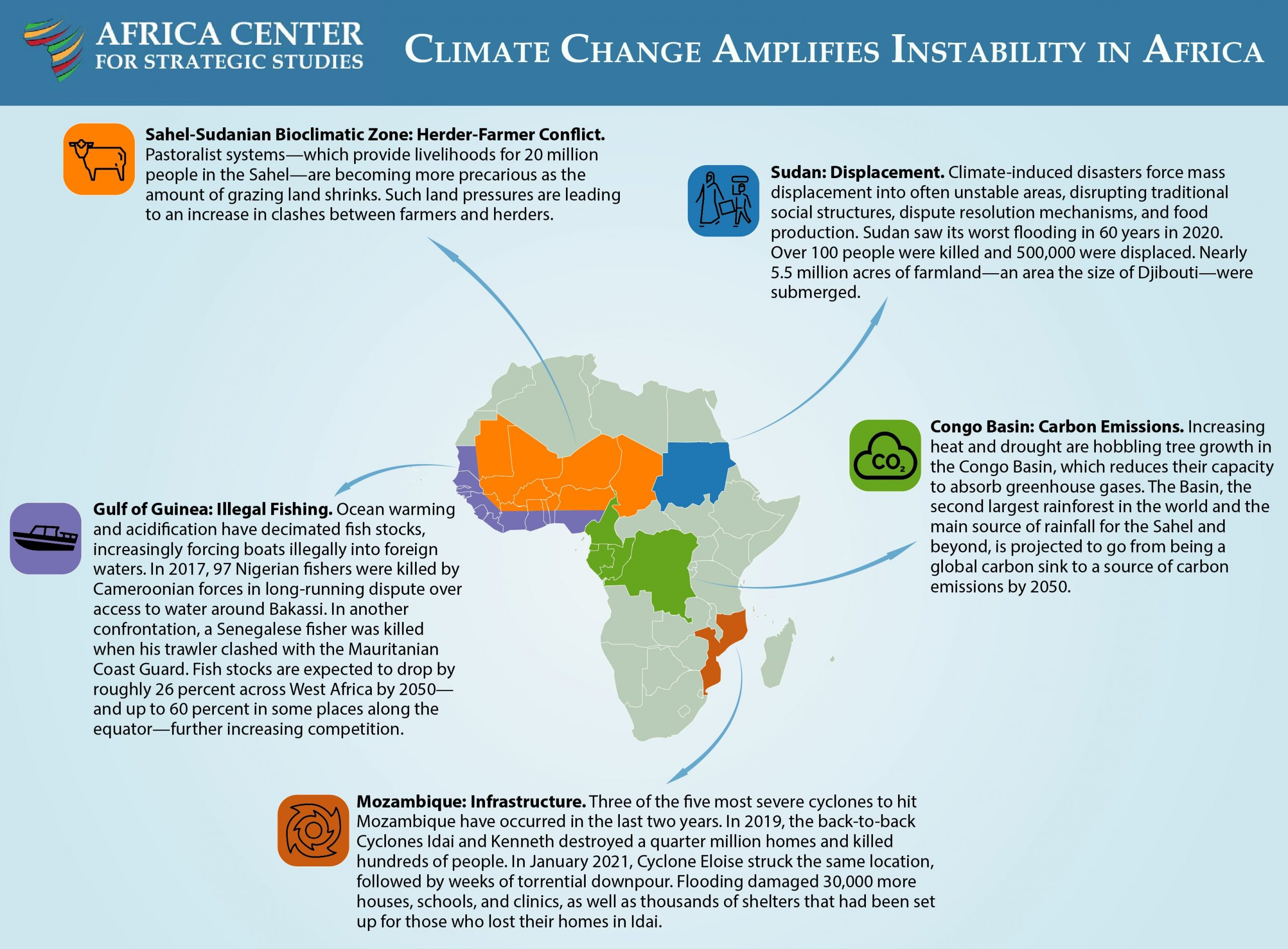 Climate Change Amplifies Instability in Africa